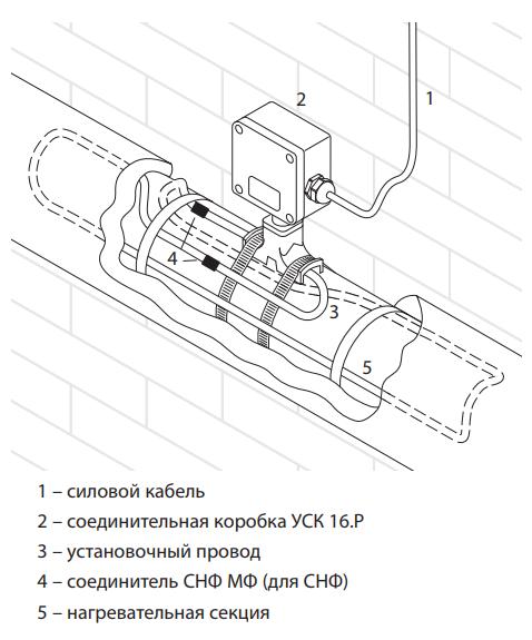 Коробка соединительная ССТ УСК 16.Р