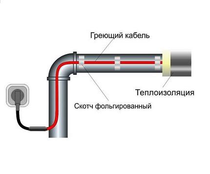 Готовые наборы для обогрева водопровода монтируемые на трубу