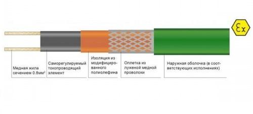 Саморегулируемый кабель Heatline 23HLM2-CF