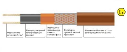 Саморегулируемый кабель Heatline 15HLLe2-CF