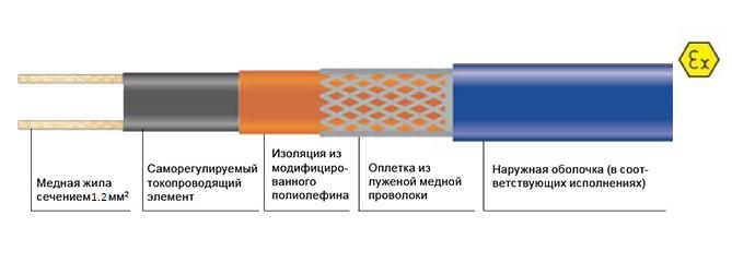 Саморегулируемый кабель Heatline 17HLR2-CF