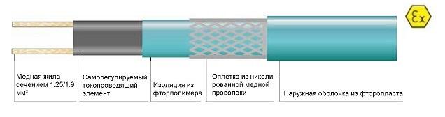 Саморегулируемый кабель Heatline 45HLU2-CF