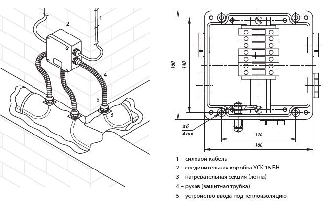 Коробка соединительная ССТ УСК 16.БН