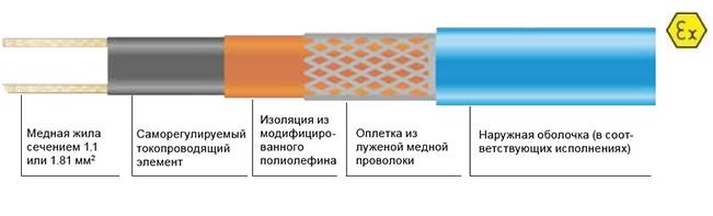 Саморегулируемый кабель Heatline 17HLP2-CF